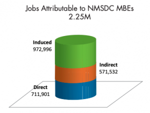 A cylinder graph demonstrating the number of jobs in 2018 that were attributable directly, indirectly, and through inducement, to MBEs certified by NMSDC.