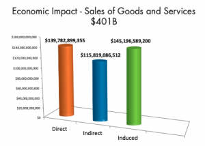 A bar graph showing the direct, indirect, and induced economic impact of the sale of goods and services that come from working with MBE certified companies
